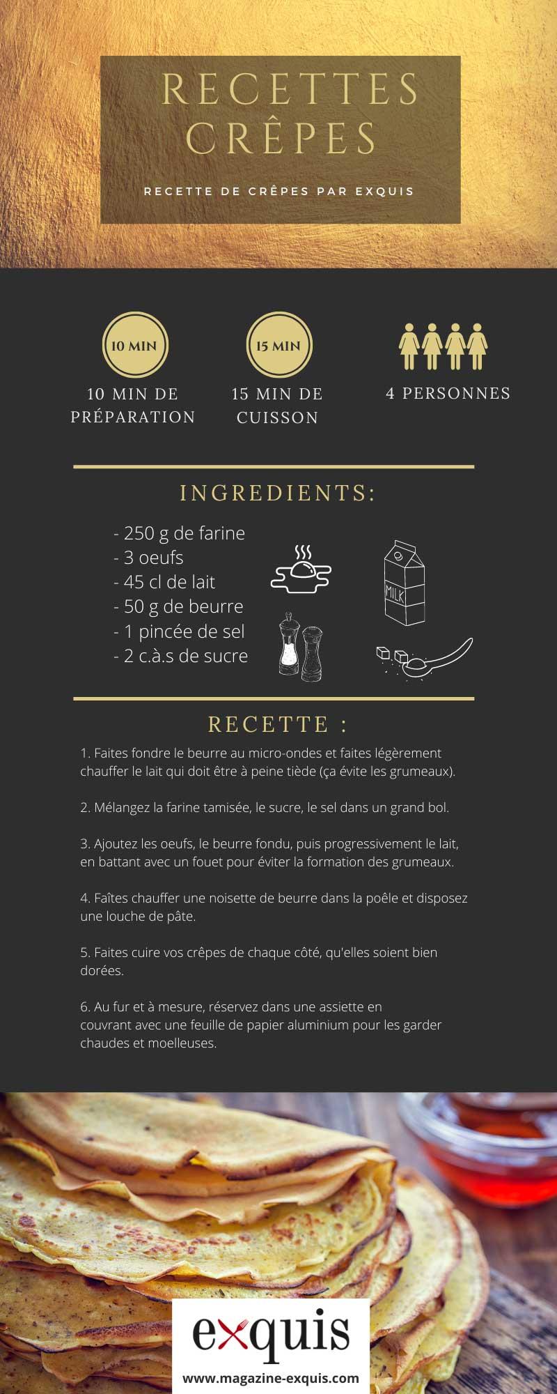 infographie recette de crêpes