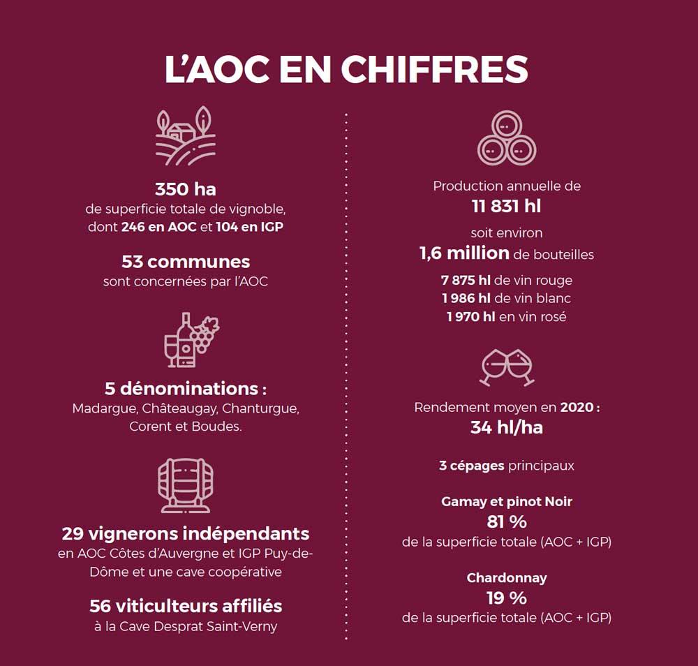 AOC Côtes d'Auvergne